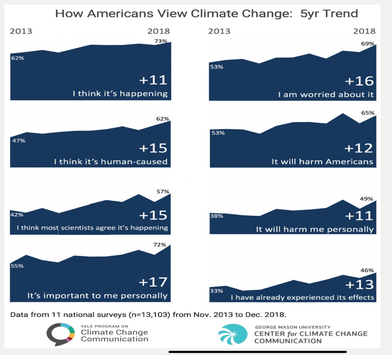 Climate change trends